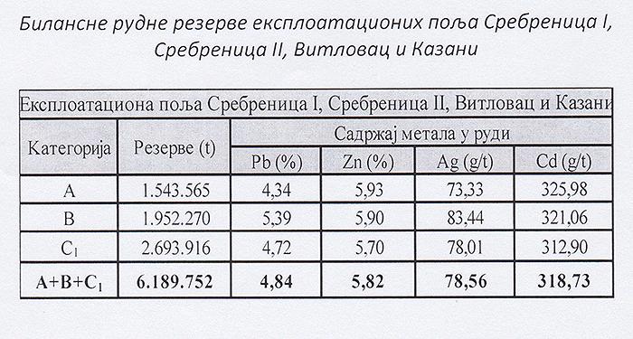 Tabela ovjerenih bilansnih rezervi GROSS-a 31.12.2016. godine