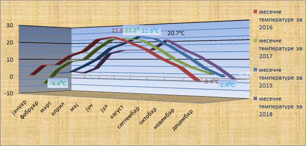 Srednјe mjesečne temperature 2015 – 2018. godina