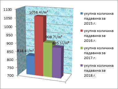 Ukupna količina padavina 2015 - 2018. godina