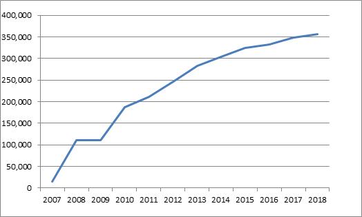 Proizvodnja rovne rude u periodu od 2007. do 2018. godine