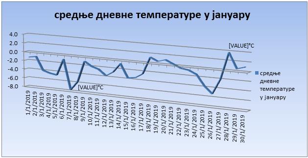 Srednјe dnevne temperature u januaru 2019. godine