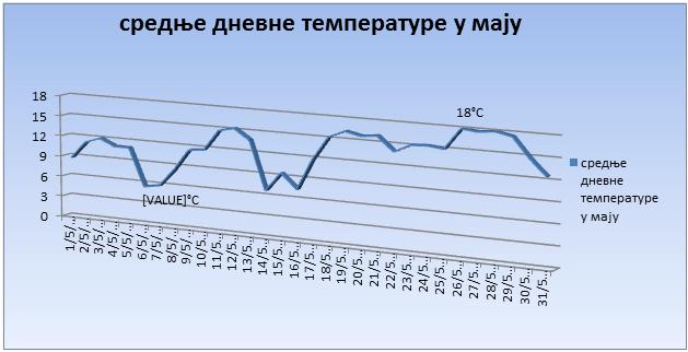 Srednјe dnevne temperature u maju 2019. godine