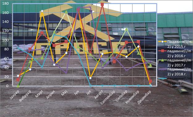 Količine padavina po mjesecima za 2015,2016, 2017 , 2018 i 2019 godinu (l/m²)