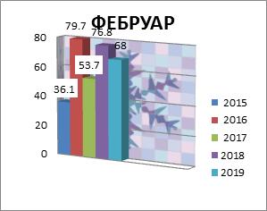 Februar 2015-2018. godine