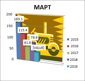 Mart 2015-2018. godine