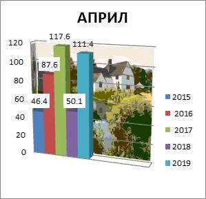 April 2015-2018. godine