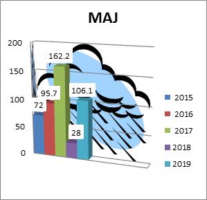 Maj 2015-2018. godine