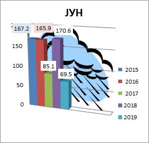 Juni 2015-2018. godine