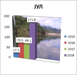 Juli 2015-2018. godine