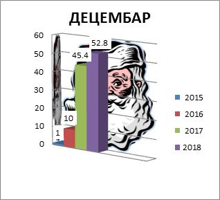 Decembar 2015-2018. godine