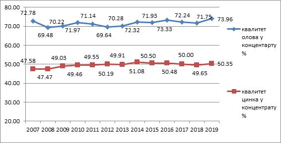 Kvalitet koncentrata (Pb i Zn) 2007-2019. godina