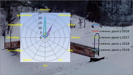 Poređenje snježnih dana 2015-2019. godina
