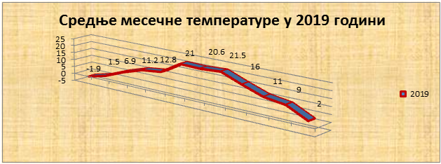 Srednјe mjesečne temperature u 2019. godini