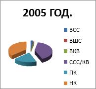 2005. godina