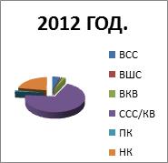 2012. godina