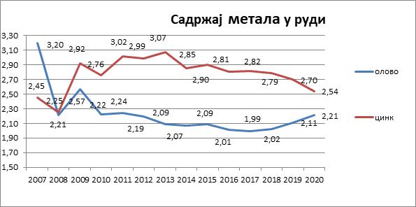 Sadržaj metala u rudi 2007-2020. godina