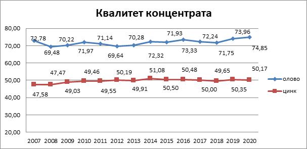 Kvalitet koncentrata (Pb i Zn) 2007-2020. godina
