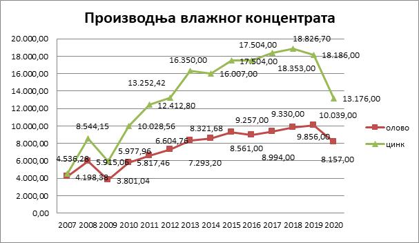 Proizvodnja vlažnog koncentrata (Pb i Zn) 2007-2020. godina