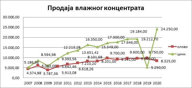 Prodaja vlažnog koncentrata (Pb i Zn) 2007-2020. godina
