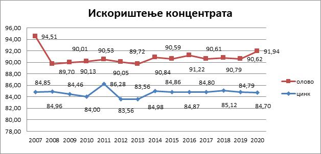 Iskorištenje koncentrata (Pb i Zn) 2007-2020. godina