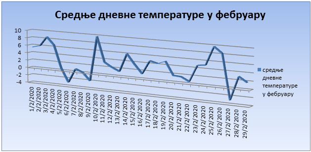 Srednјe dnevne temperature u februaru 2020. godine