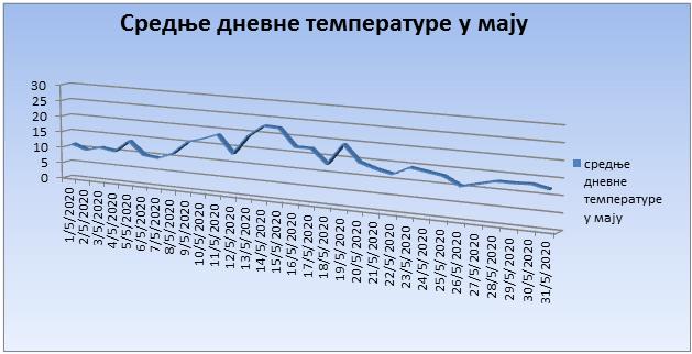 Srednјe dnevne temperature u maju 2020. godine
