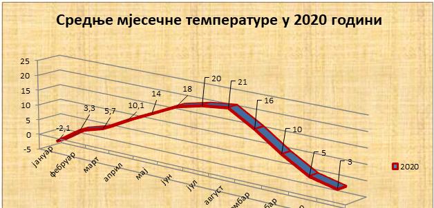 Srednјe mjesečne temperature u 2020. godini