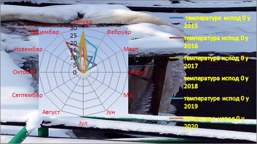 Poređenje temperatura ispod nula stepeni 2015-2020. godina