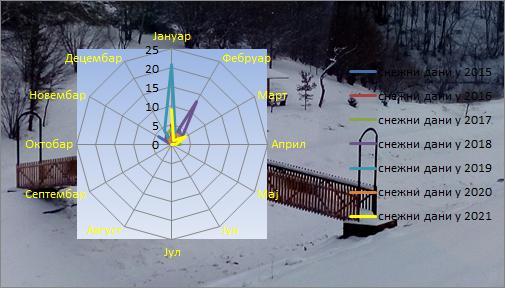 Poređenje snježnih dana 2015-2020. godina
