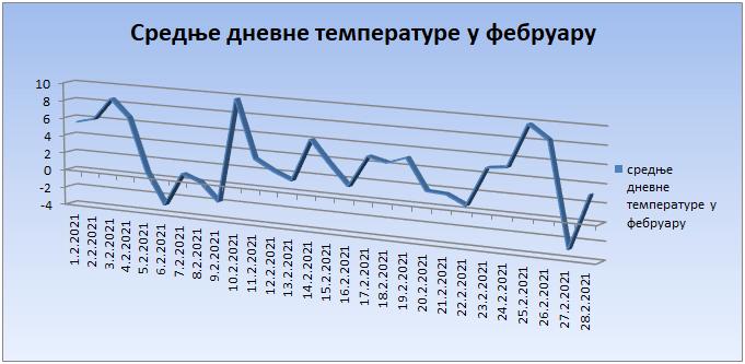 Srednјe dnevne temperature u februaru 2021. godine