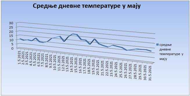 Srednјe dnevne temperature u maju 2021. godine