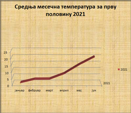 Srednјe mjesečne temperature u prvoj polovini 2021. godine
