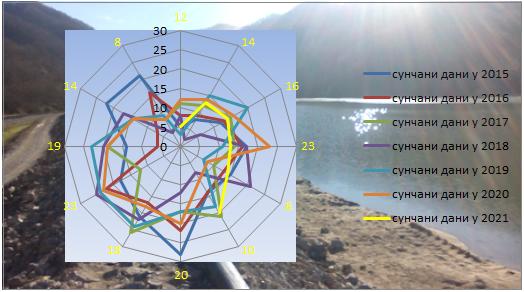 Poređenje sunčanih dana 2015-2021. godina
