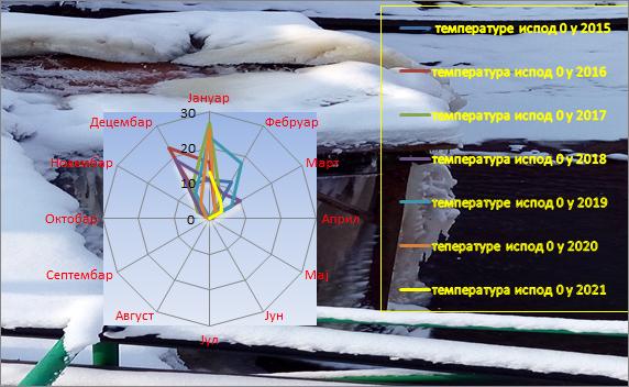 Poređenje temperatura ispod nula stepeni 2015-2021. godina